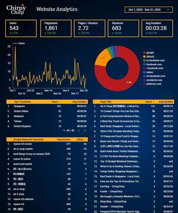 Web Design Services WordPress Development Agency Singapore Pagespeed Automated Analytics Report